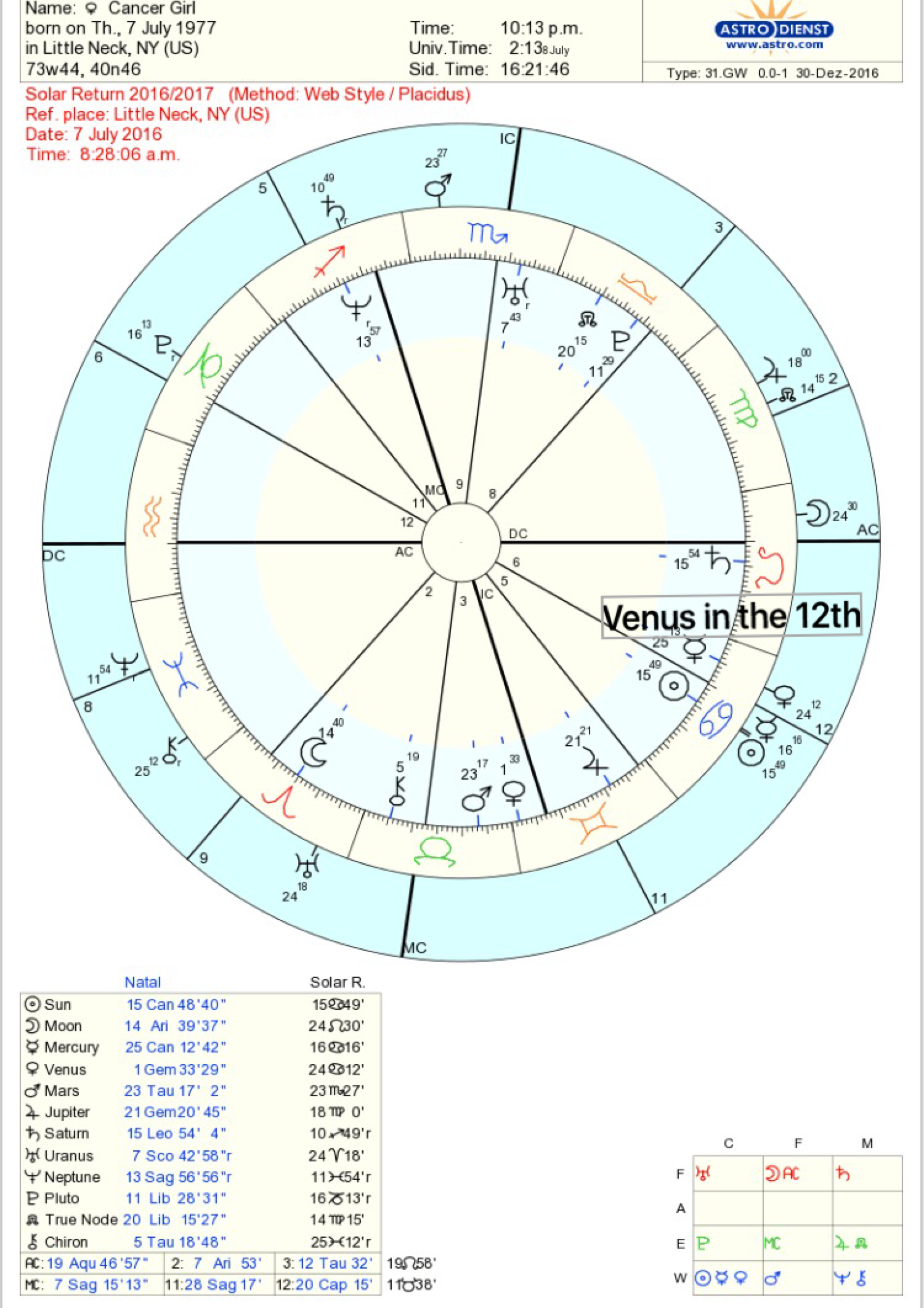 Venus in Solar Return 12th House – StarsMoonandSun